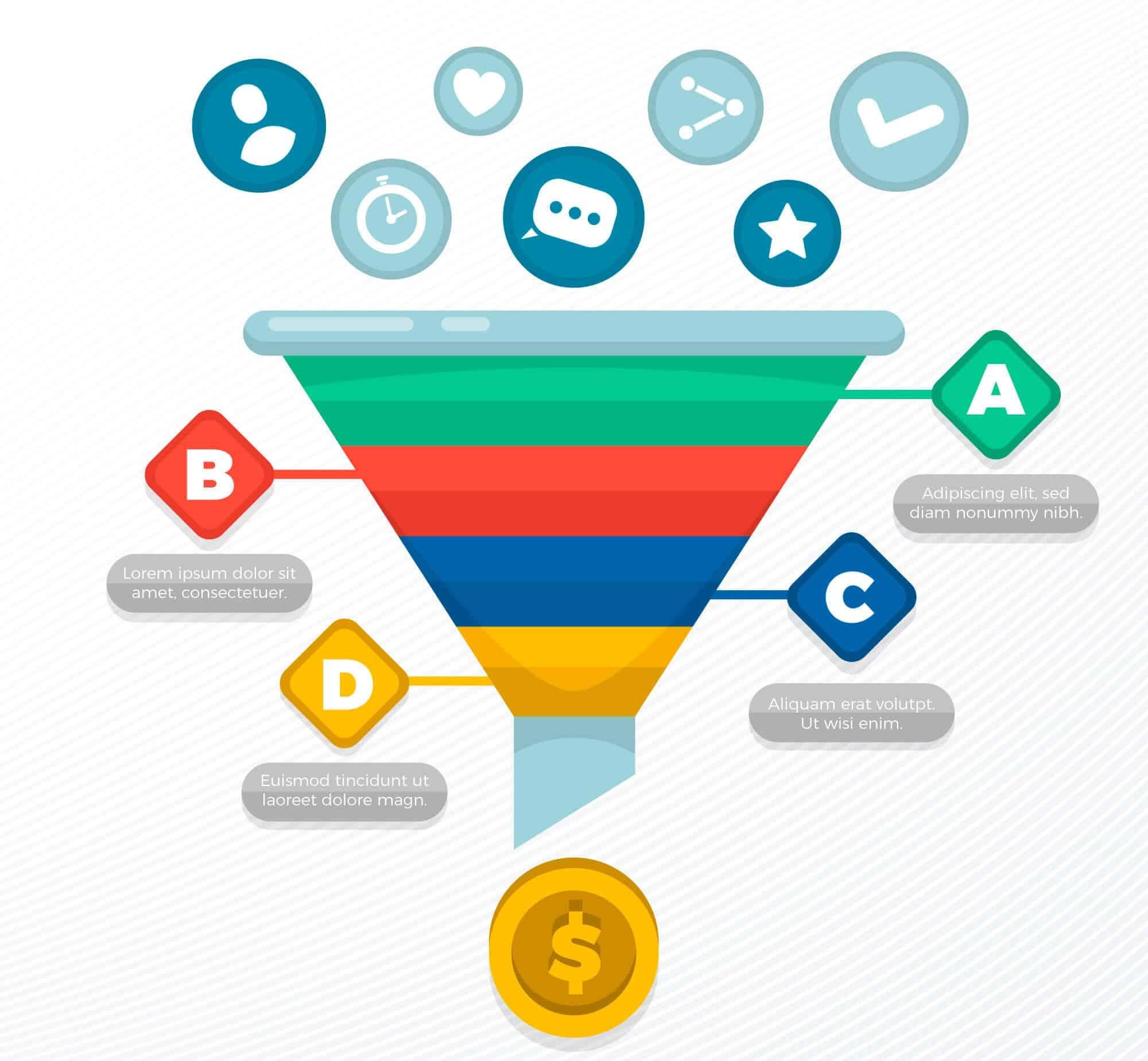 O papel do Inbound Marketing no conceito do Funil de Vendas